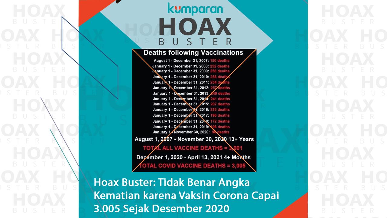Hoaxbuster- Angka Kematian karena Vaksin Corona Capai 3.005