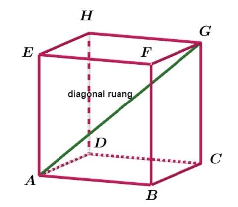 Volume Kubus Beserta Rumus Luas Permukaan Dan Diagonal Ruangnya Kumparan Com
