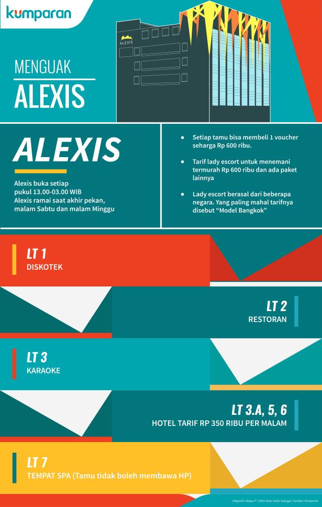 Infografis Alexis