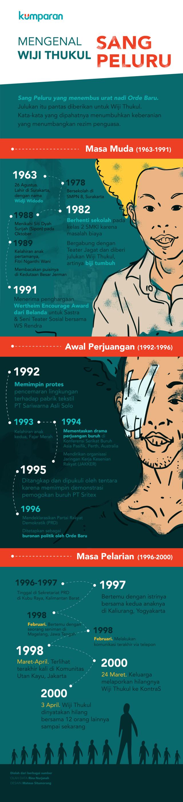 Infografis Wiji Thukul Sang Peluru