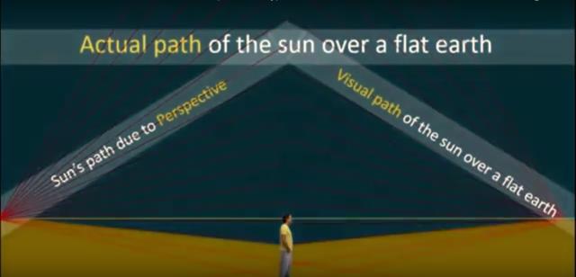 Pembuktian Flat Earth Society