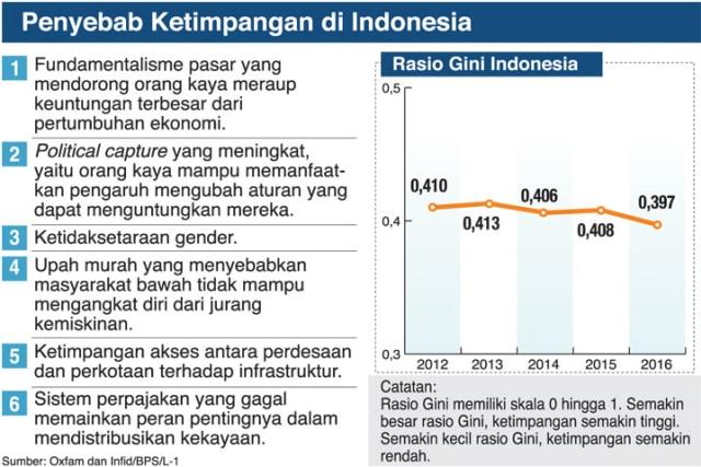 Lebarnya Ketimpangan Ekonomi di Indonesia (655632)
