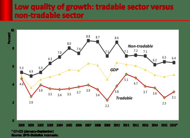Lebarnya Ketimpangan Ekonomi di Indonesia (655635)