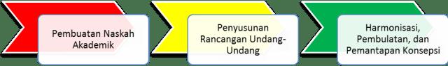 Tahap penyusunan Undang-Undang di Indonesia.