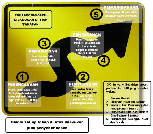 Tahap pembuatan Undang-Undang di Indonesia.