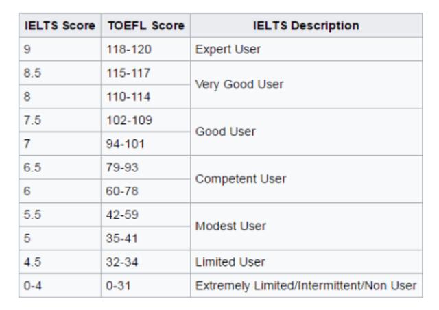 IELTS dan TOEFL, mana yang harus diambil? (351771)