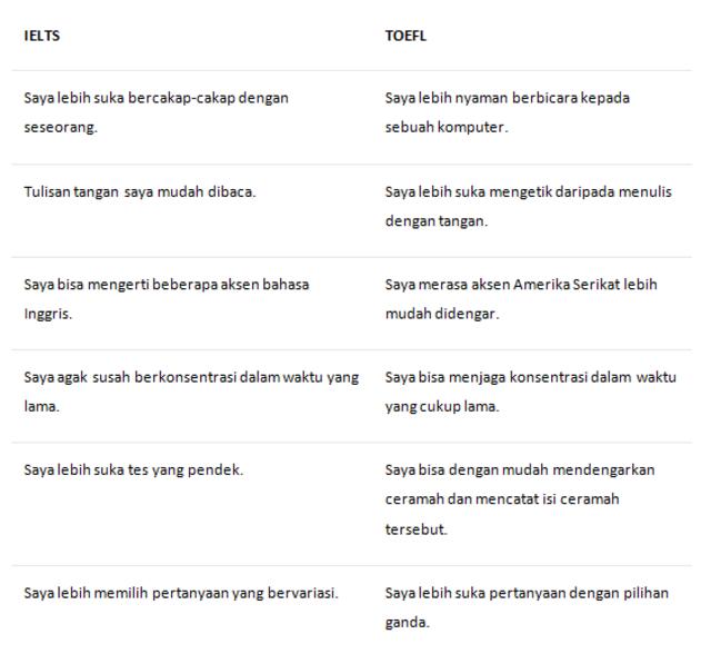 IELTS dan TOEFL, mana yang harus diambil? (351772)