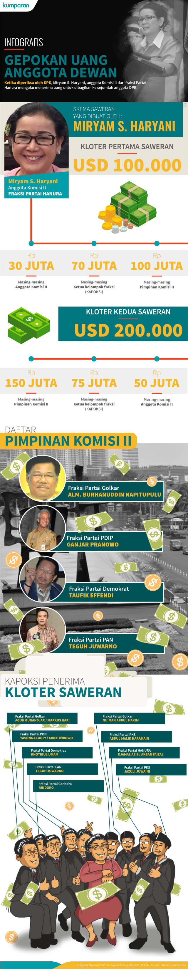 KPK Panggil 5 Anggota DPR, Termasuk Arif Wibowo dan Teguh Juwarno (103457)