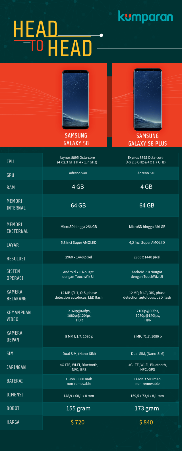 Review Samsung Galaxy S8: Ponsel dari Masa Depan (43890)