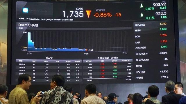 Pencatatan saham di BEI
