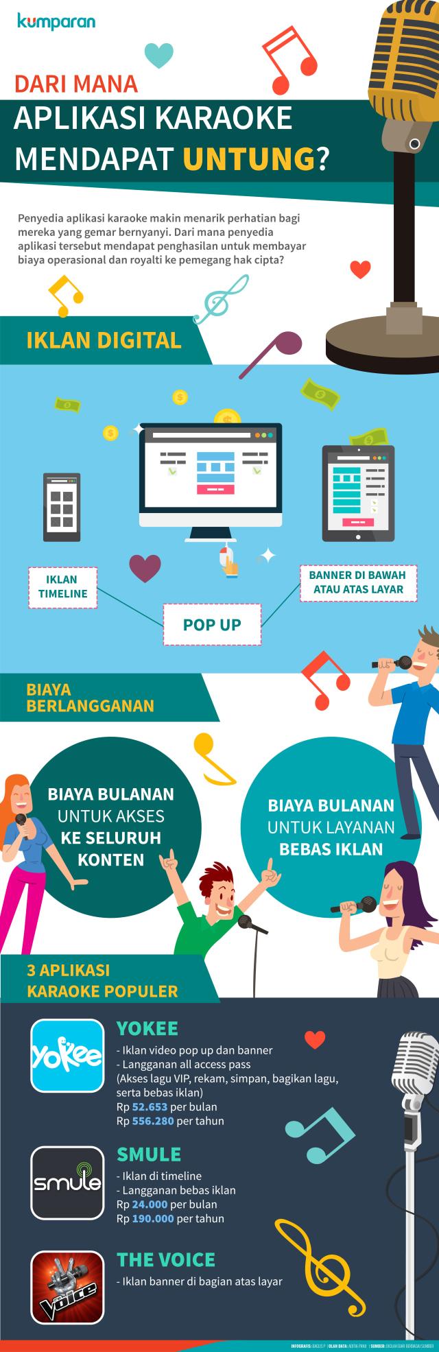 Infografis Aplikasi Karaoke Populer
