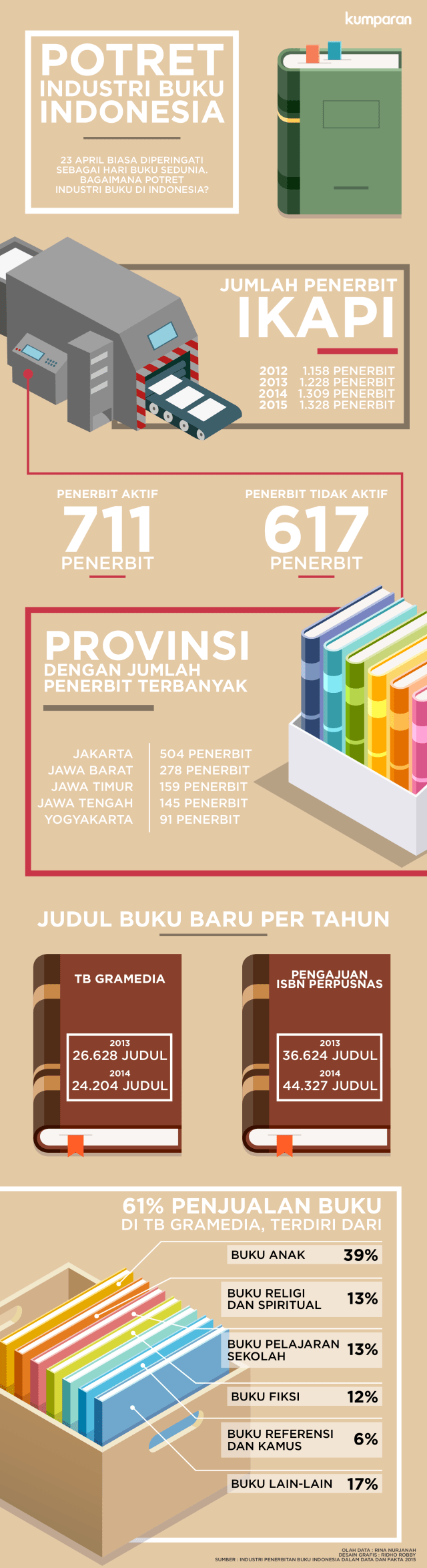 Infografis Industri Buku Indonesia