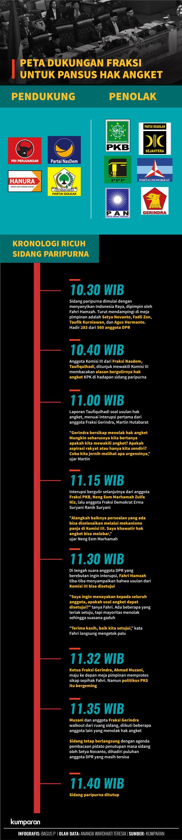 Infografis: Pendukung Jokowi yang Berjuang demi Hak Angket KPK (19135)