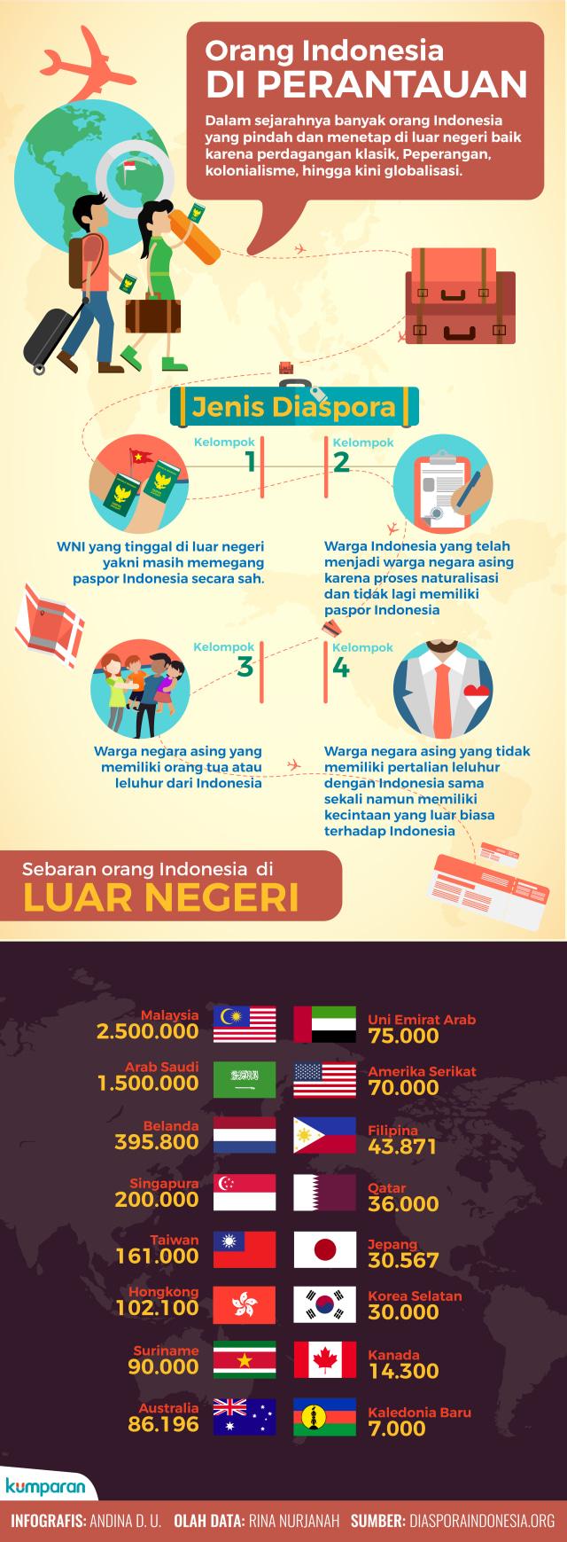 Cerita Diaspora: Orang Indonesia di Perantauan (709756)