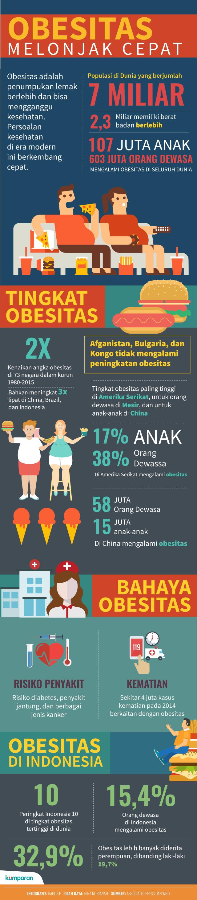 1 dari 10 Orang di Dunia Mengalami Obesitas (39054)