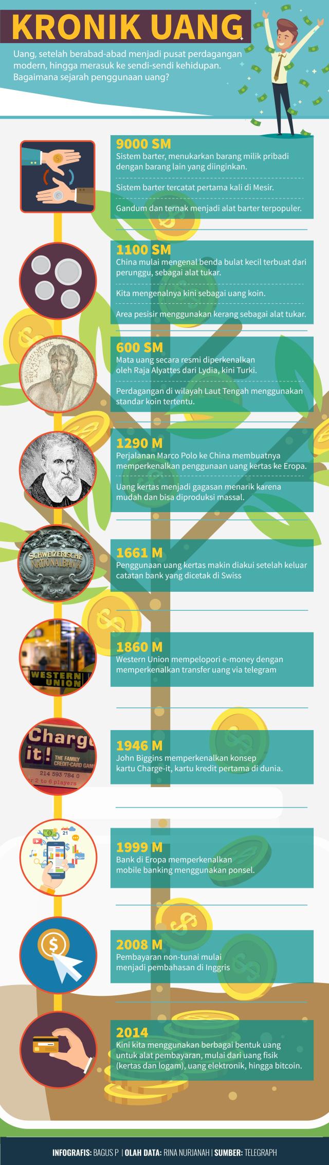 Infografis Sejarah Uang