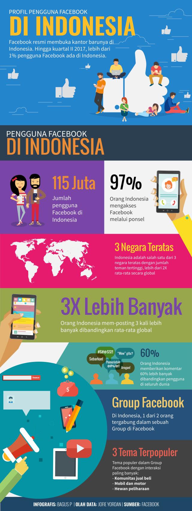 Infografis Profil Pengguna Facebook Indonesia