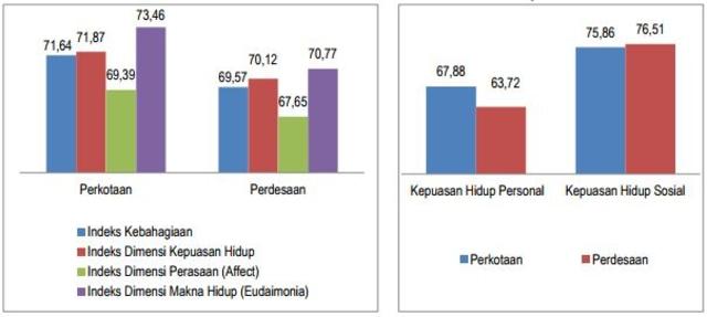 7 Provinsi Paling Bahagia di Indonesia  (275965)