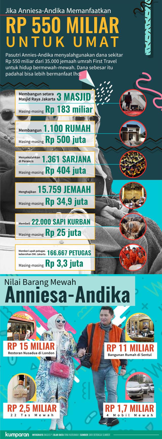 Infografis Nilai Korupsi Anniesa Hasibuan