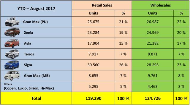 Rapor penjualan Daihatsu (Januari-Agustus 2017)
