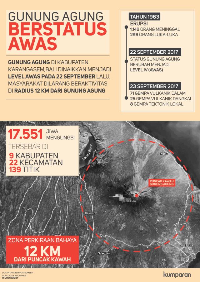 Sejarah Letusan Gunung Agung dari Masa ke Masa (1404911)