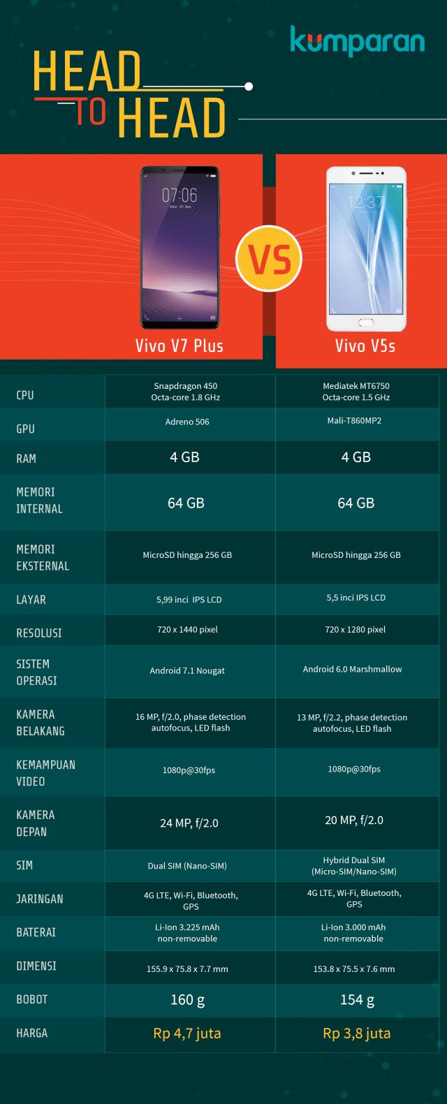 Membandingkan Dua Ponsel Jagoan Selfie: Vivo V7+ dan Vivo V5s (103193)