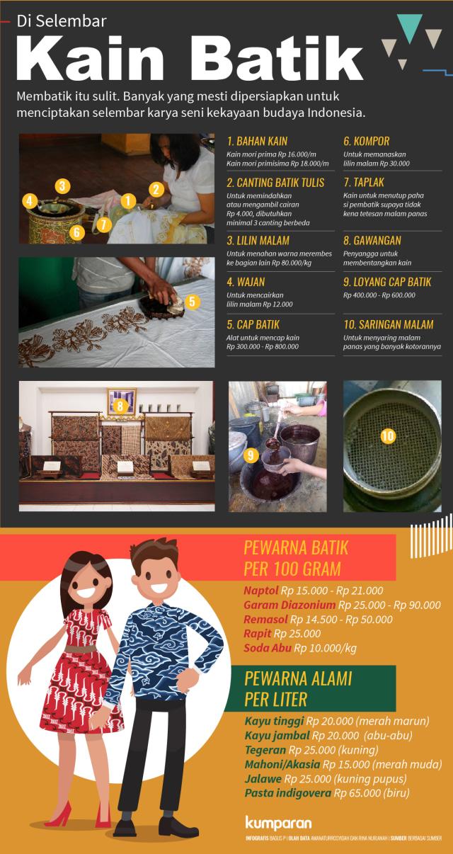 Infografis Alat-alat Batik