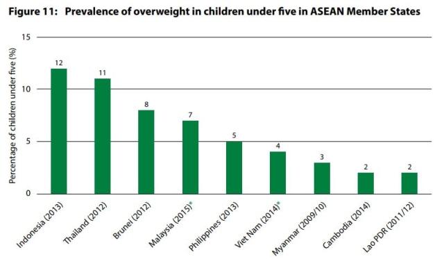 Tingkat Obesitas di ASEAN
