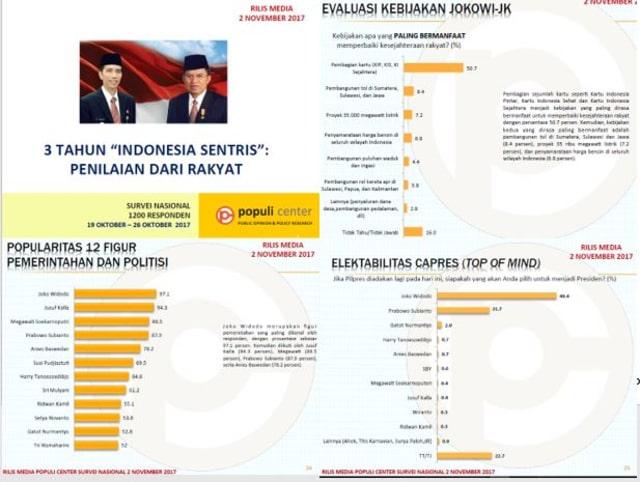 Presiden Jokowi Menjadi  Tokoh Politik Paling Dikenal Publik Indonesia Saat Ini  (23642)