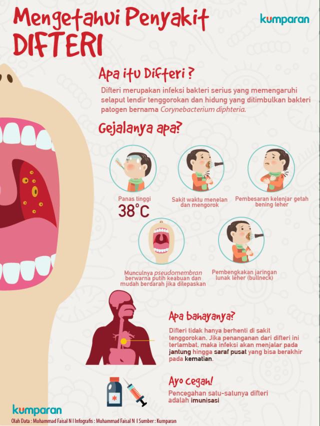 Qna Bagaimana Sih Cara Menangkal Bahaya Penyakit Difteri