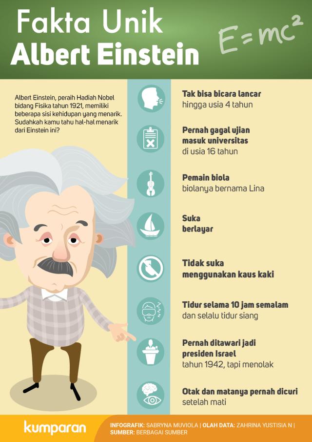 Fakta Unik Albert Einstein