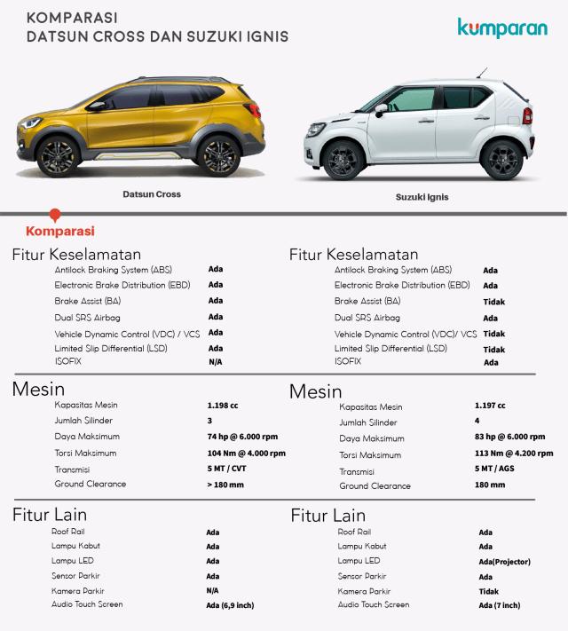 Komparasi Datsun Cross dan Suzuki Ignis