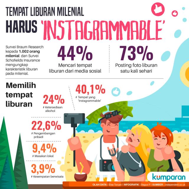 Syarat Liburan Milenial, Tempatnya Harus 'Instagrammable' (266567)