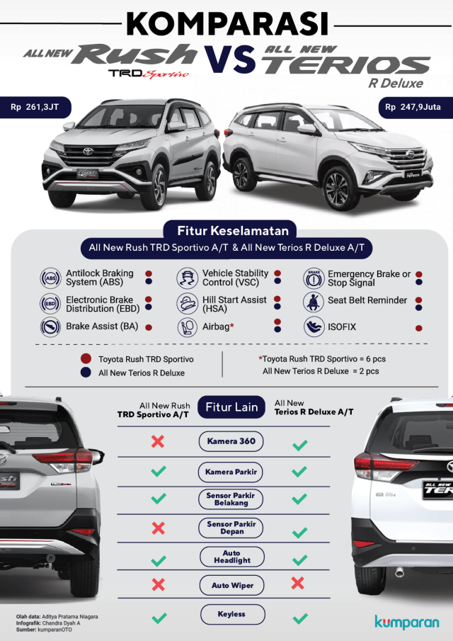 All New Toyota Rush vs All New Daihatsu Terios