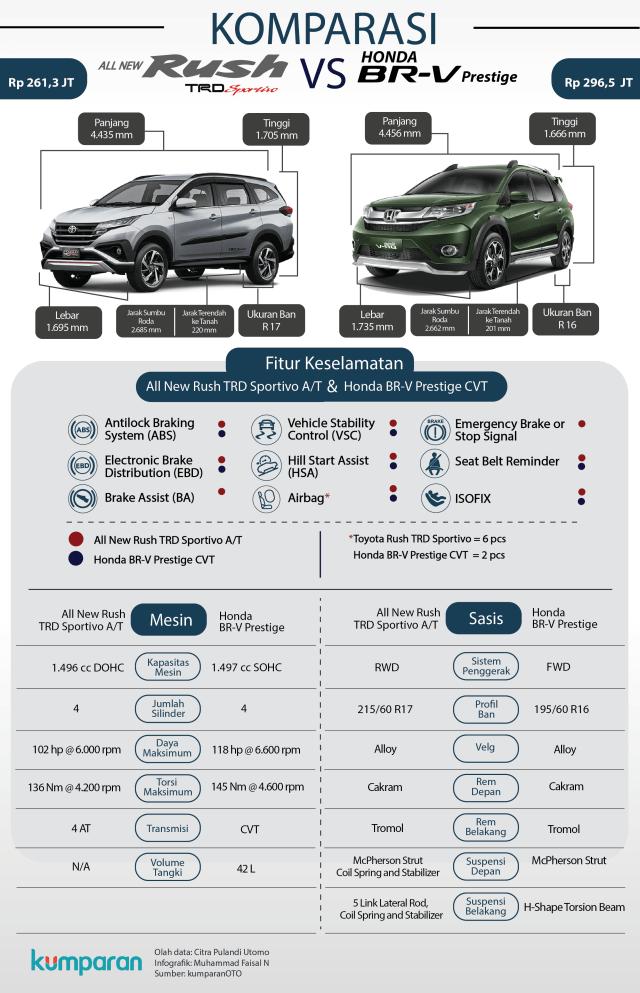 Komparasi all new Toyota Rush dan Honda BR-V.