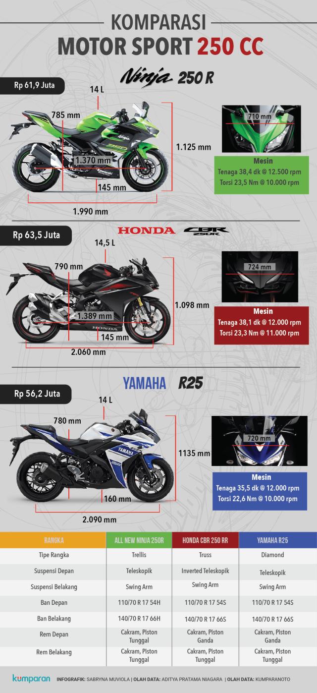Komparasi: Kawasaki Ninja 250, Yamaha R25, dan Honda CBR250 (132391)
