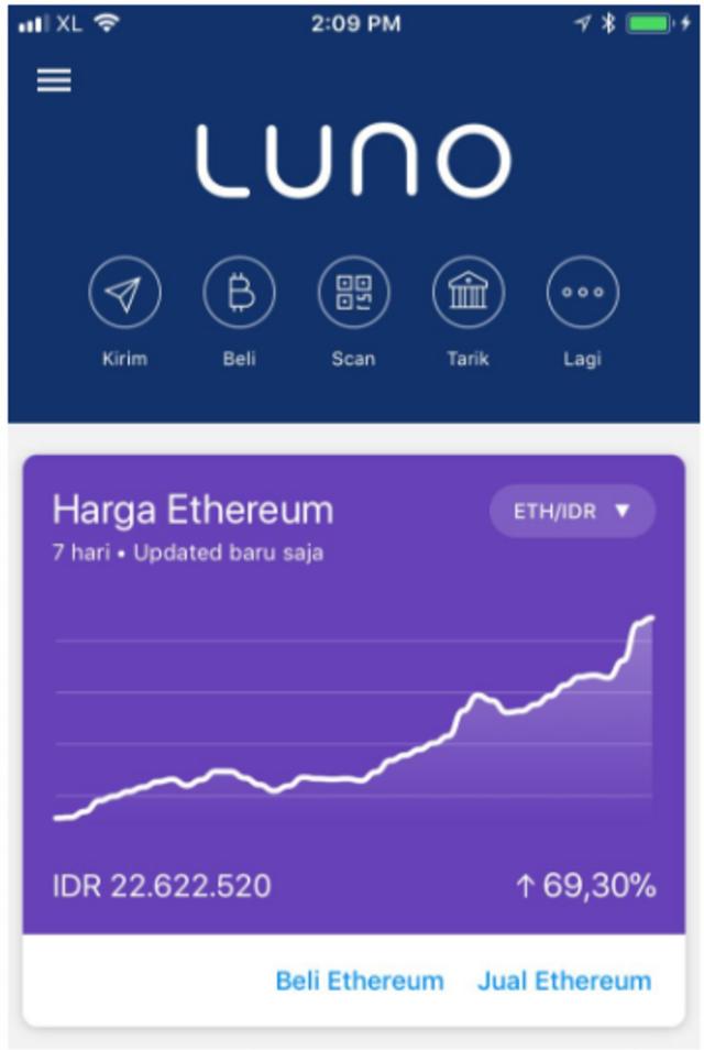 Return Tinggi Modal Kecil, Investasi Bitcoin Direkomendasikan untuk Milenial