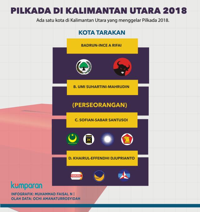Pilkada Kalimantan Utara 2018