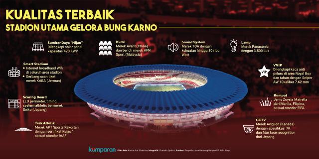 Kualitas terbaik Stadion Gelora Bung Karno