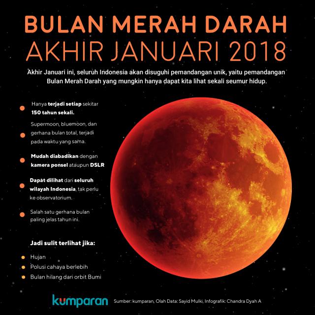 Bulan Merah Darah Akhir Januari