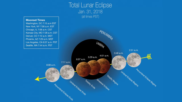 Memahami 3 Fenomena Bulan yang Terjadi Bersamaan di 31 Januari 2018  (575267)