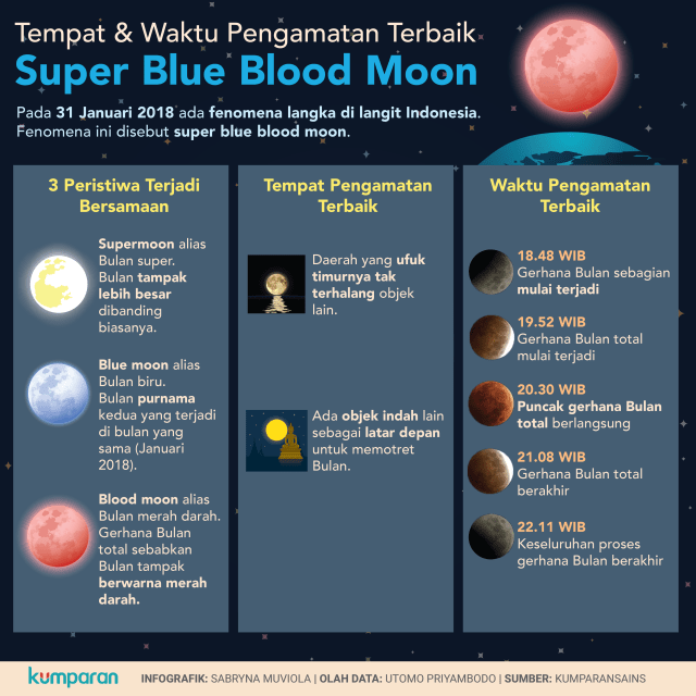 Tempat dan Waktu Pengamatan Super Blue Blood Moon