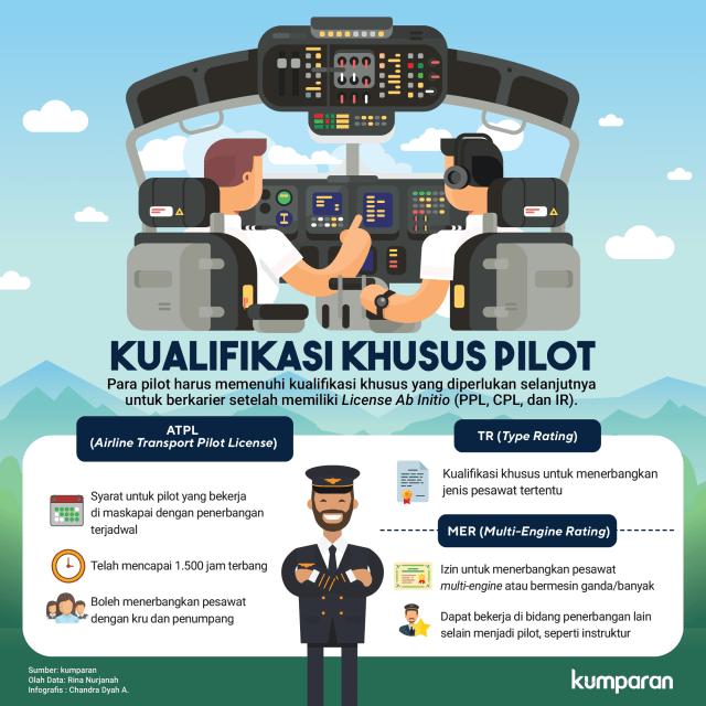 Infografis pilot