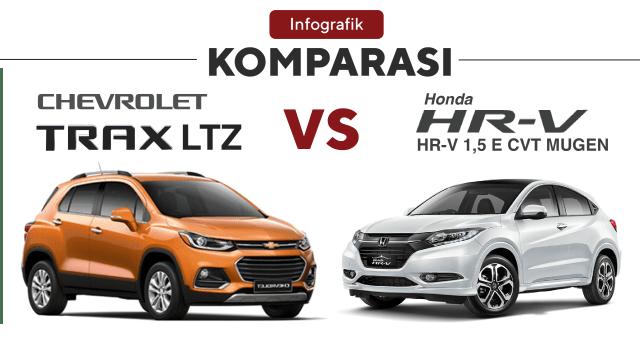 Komparasi Honda HR-V vs Chevrolet Trax