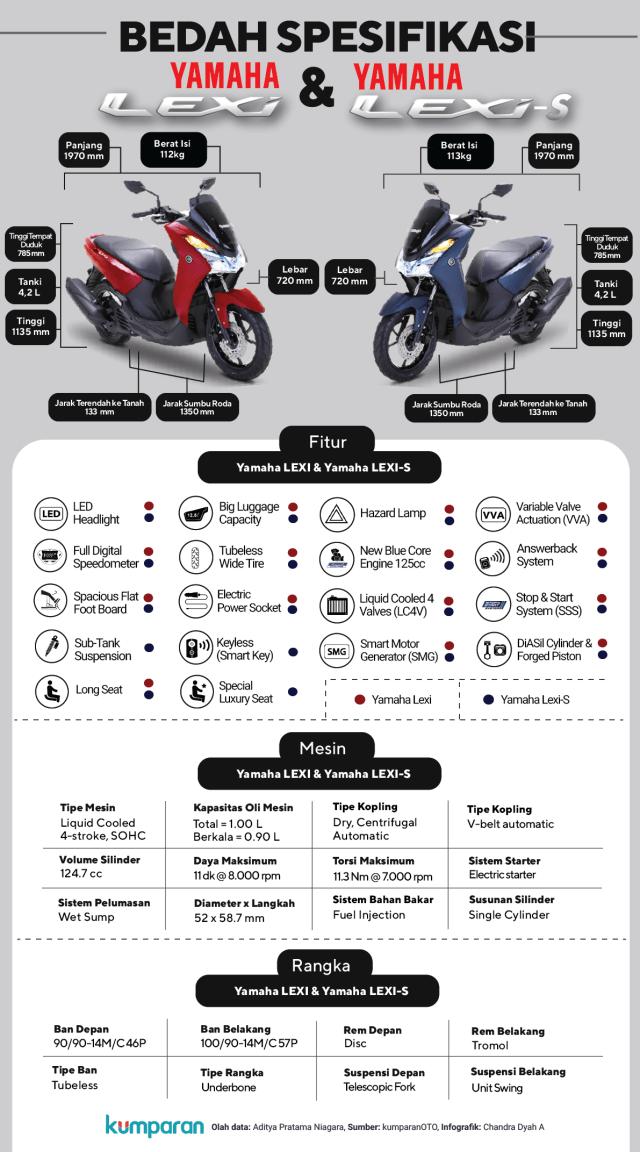 Infografik: Membedah Fitur Yamaha Lexi  (145373)
