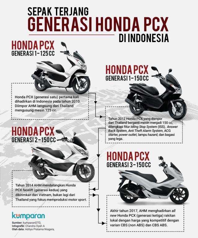 Sepak Terjang Generasi Honda PCX di Indonesia