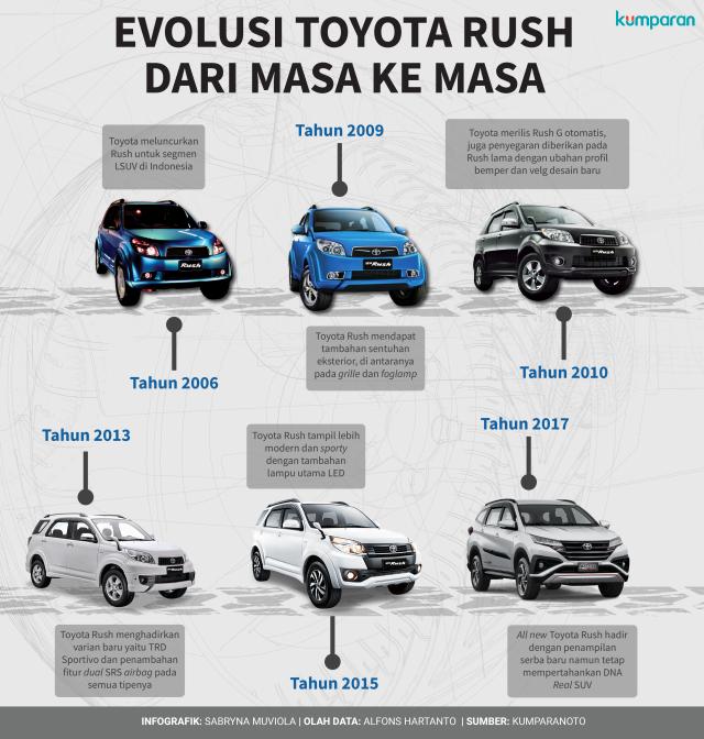 Evolusi Toyota Rush