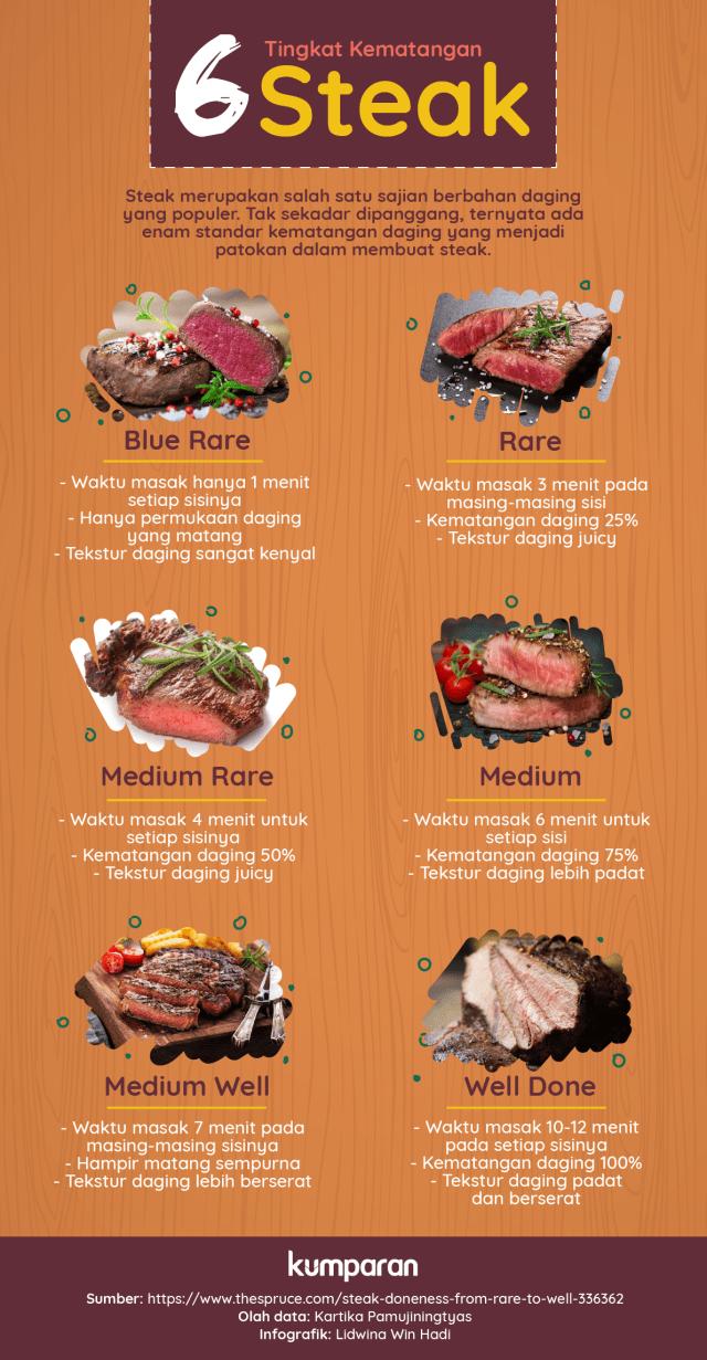 6 Tingkat Kematangan Steak yang Perlu Kamu Ketahui (102172)