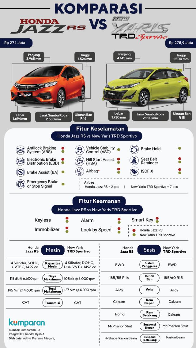Adu Fitur Honda Jazz RS vs New Toyota Yaris TRD Sportivo  (245642)
