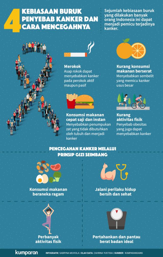 Kebiasaaan Penyebab Kanker dan Cara Mencegahnya